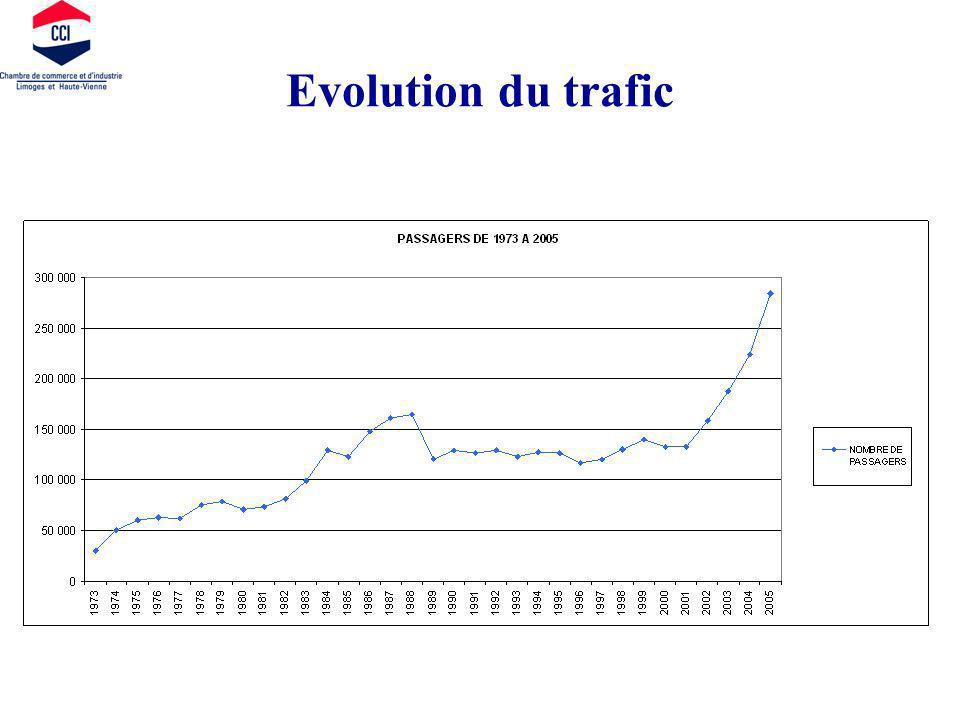 Evolution du trafic