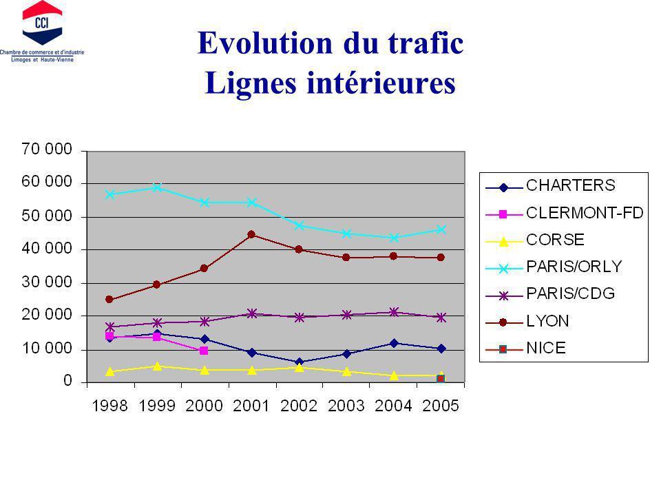 Evolution du trafic Lignes intérieures