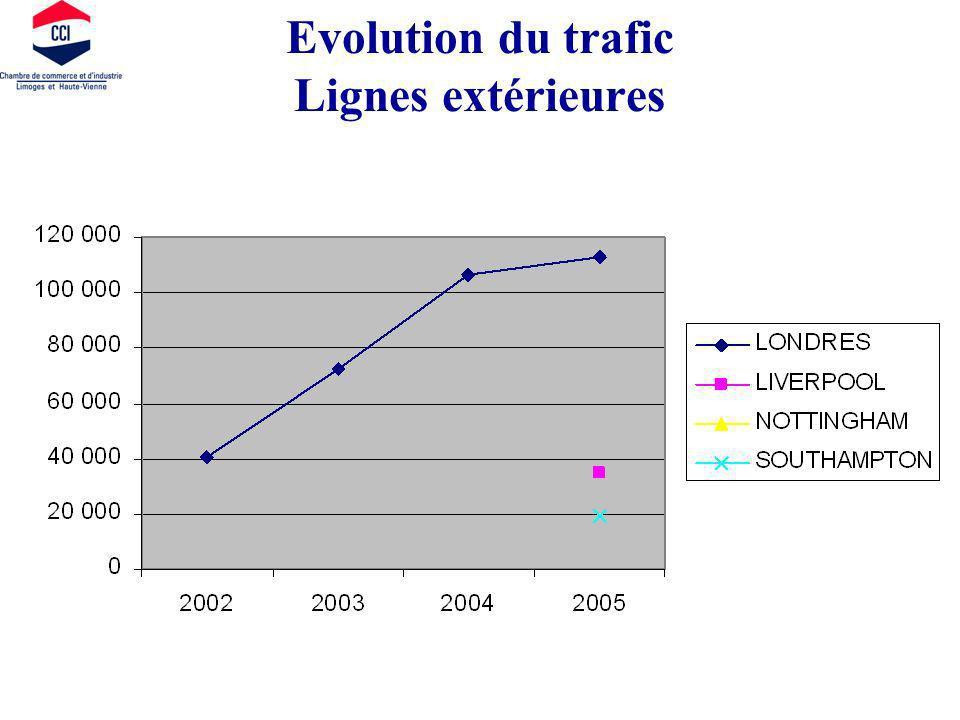 Evolution du trafic Lignes extérieures