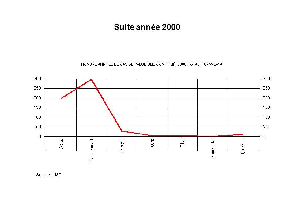 Suite année 2000