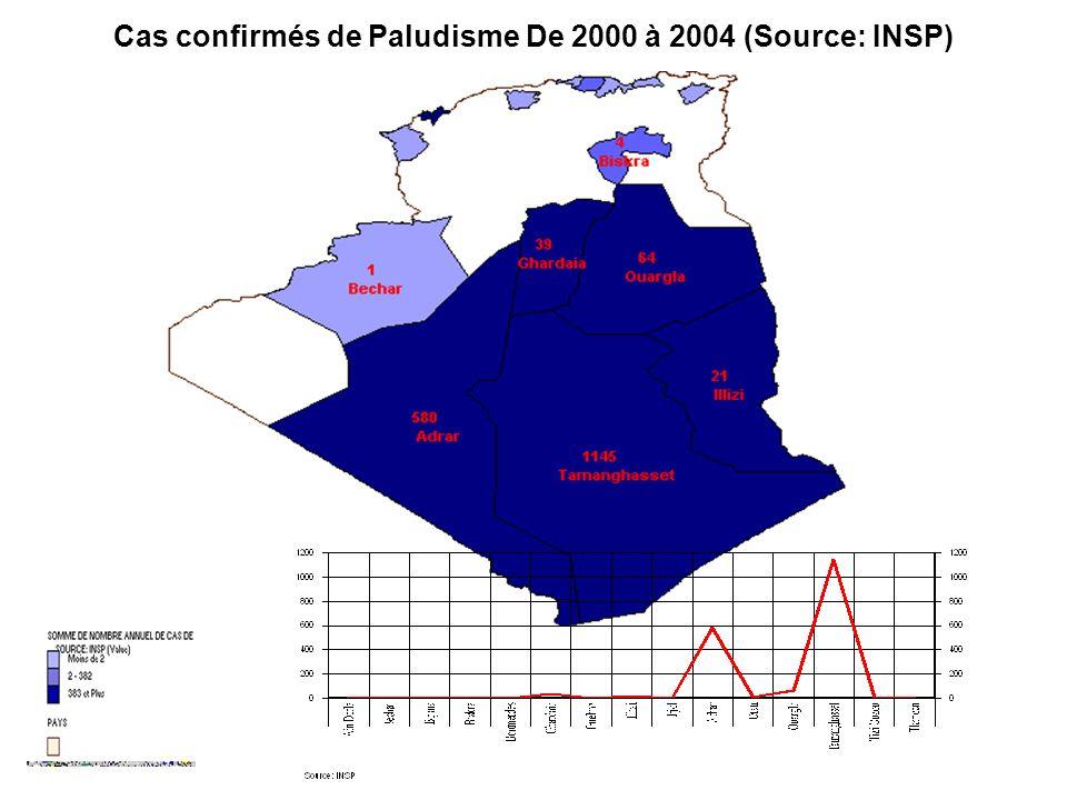 Cas confirmés de Paludisme De 2000 à 2004 (Source: INSP)