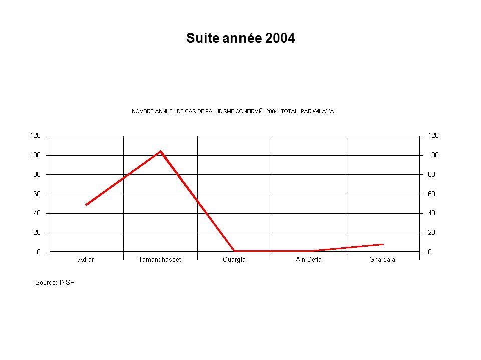 Suite année 2004