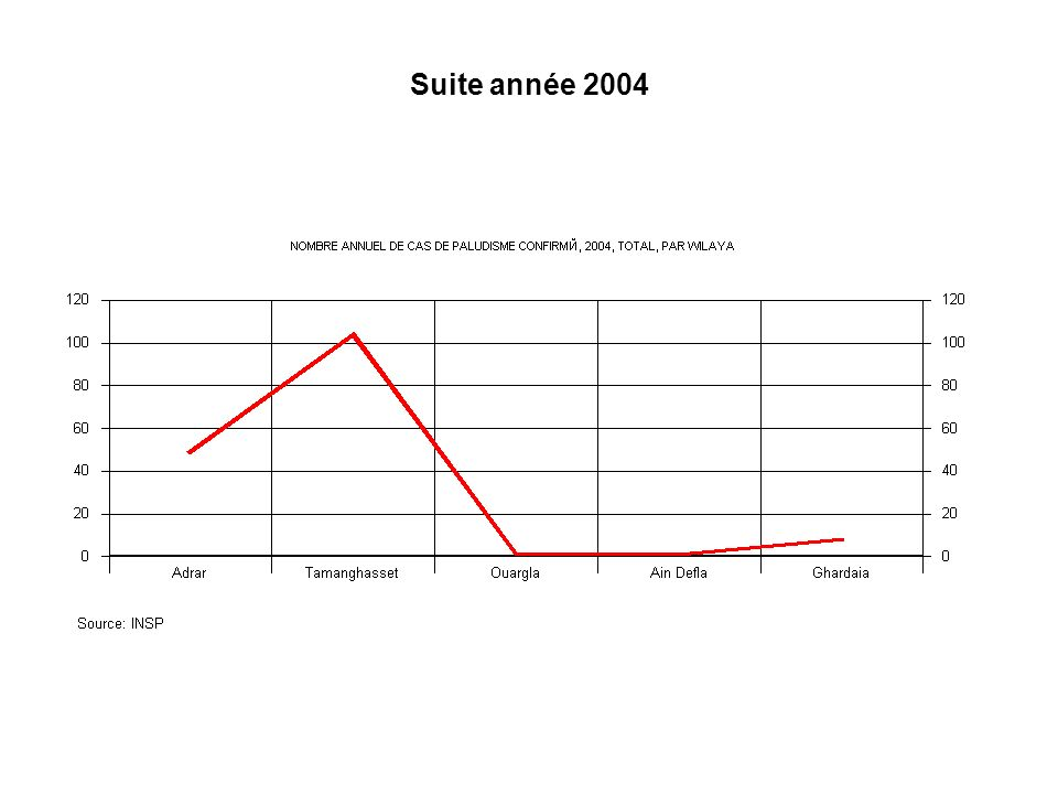 Cas autochtones de Paludisme année 2004 (Total = 2 - Source: INSP) PF = Plasmodium Falciparum 2 PF