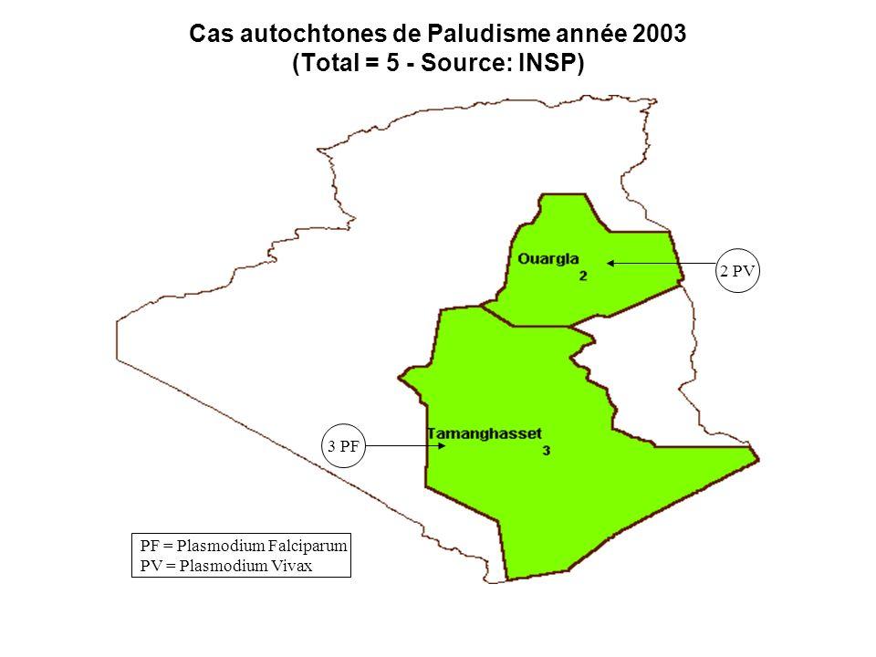 Cas autochtones de Paludisme année 2003 (Total = 5 - Source: INSP) 3 PF 2 PV PF = Plasmodium Falciparum PV = Plasmodium Vivax