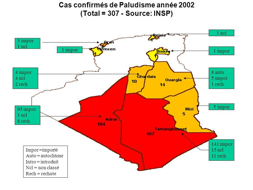 Cas confirmés de Paludisme année 2002 (Total = 307 - Source: INSP) 1 ncl 1 impor 5 impor 8 auto 5 impor 1 rech 141 impor 15 ncl 11 rech 3 impor 1 ncl 1 impor 4 impor 4 ncl 2 rech 95 impor 1 ncl 8 rech Impor =importé Auto = autochtone Intro = introduit Ncl = non classé Rech = rechute