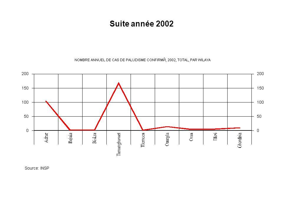 Suite année 2002