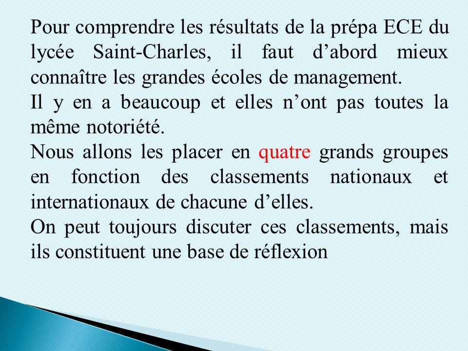 Pour comprendre les résultats de la prépa ECE du lycée Saint-Charles, il faut dabord mieux connaître les grandes écoles de management. Il y en a beauc