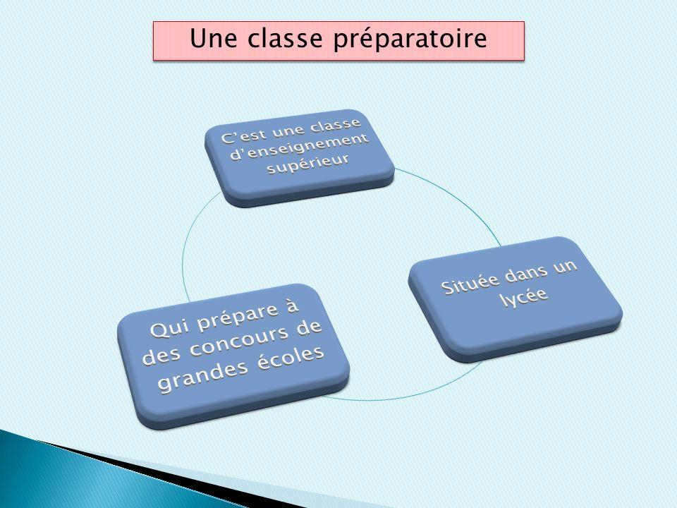 Une classe préparatoire