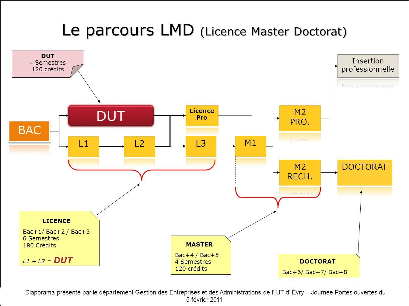 Diaporama présenté par le département Gestion des Entreprises et des Administrations de lIUT dEvry - Journée Portes ouvertes du 13 février 2010 LICENCE Bac+1/ Bac+2 / Bac+3 6 Semestres 180 Crédits L1 + L2 = DUT DUT 4 Semestres 120 crédits MASTER Bac+4 / Bac+5 4 Semestres 120 crédits DOCTORAT Bac+6/ Bac+7/ Bac+8 DUT Le parcours LMD (Licence Master Doctorat) Diaporama présenté par le département Gestion des Entreprises et des Administrations de lIUT d Évry – Journée Portes ouvertes du 5 février 2011