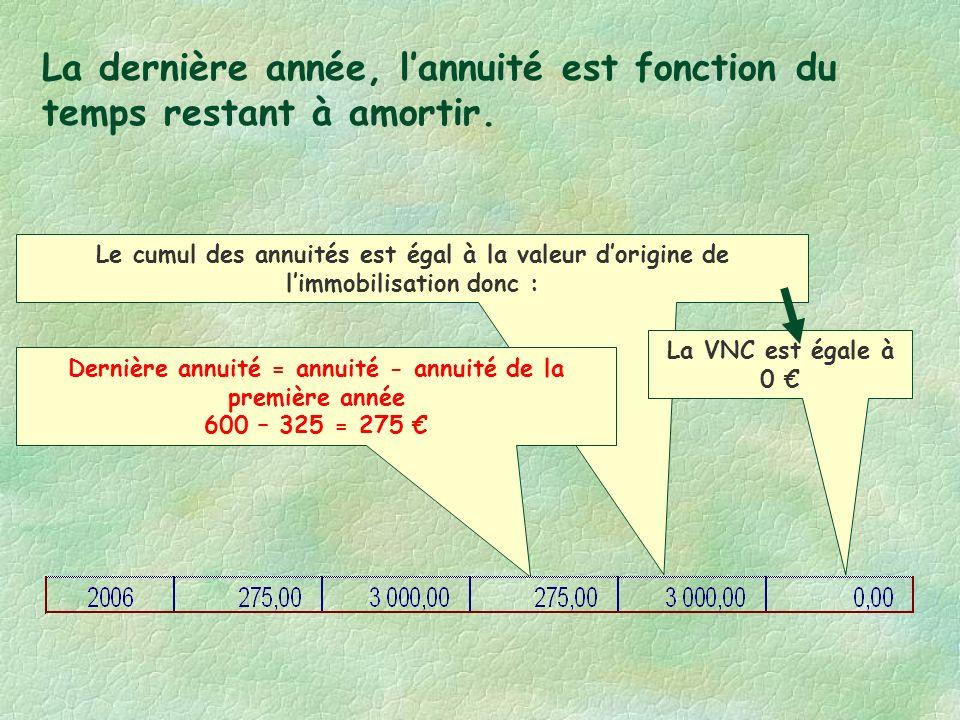 Le cumul des annuités est égal à la valeur dorigine de limmobilisation donc : La VNC est égale à 0 La dernière année, lannuité est fonction du temps restant à amortir.
