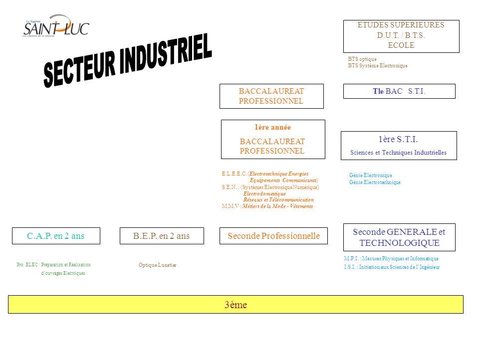 3ème C.A.P.en 2 ansB.E.P. en 2 ansSeconde Professionnelle Seconde GENERALE et TECHNOLOGIQUE Pro.