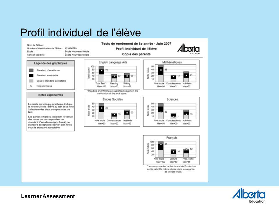 Profil individuel de lélève Learner Assessment