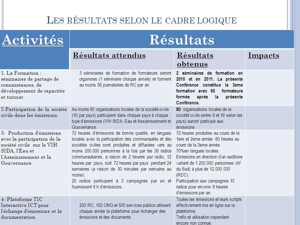 L ES RÉSULTATS SELON LE CADRE LOGIQUE ActivitésRésultats Résultats attendusRésultats obtenus Impacts 1.