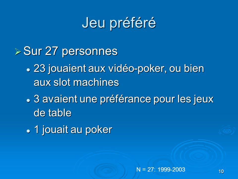 10 Jeu préféré Sur 27 personnes Sur 27 personnes 23 jouaient aux vidéo-poker, ou bien aux slot machines 23 jouaient aux vidéo-poker, ou bien aux slot machines 3 avaient une préférance pour les jeux de table 3 avaient une préférance pour les jeux de table 1 jouait au poker 1 jouait au poker N = 27: 1999-2003