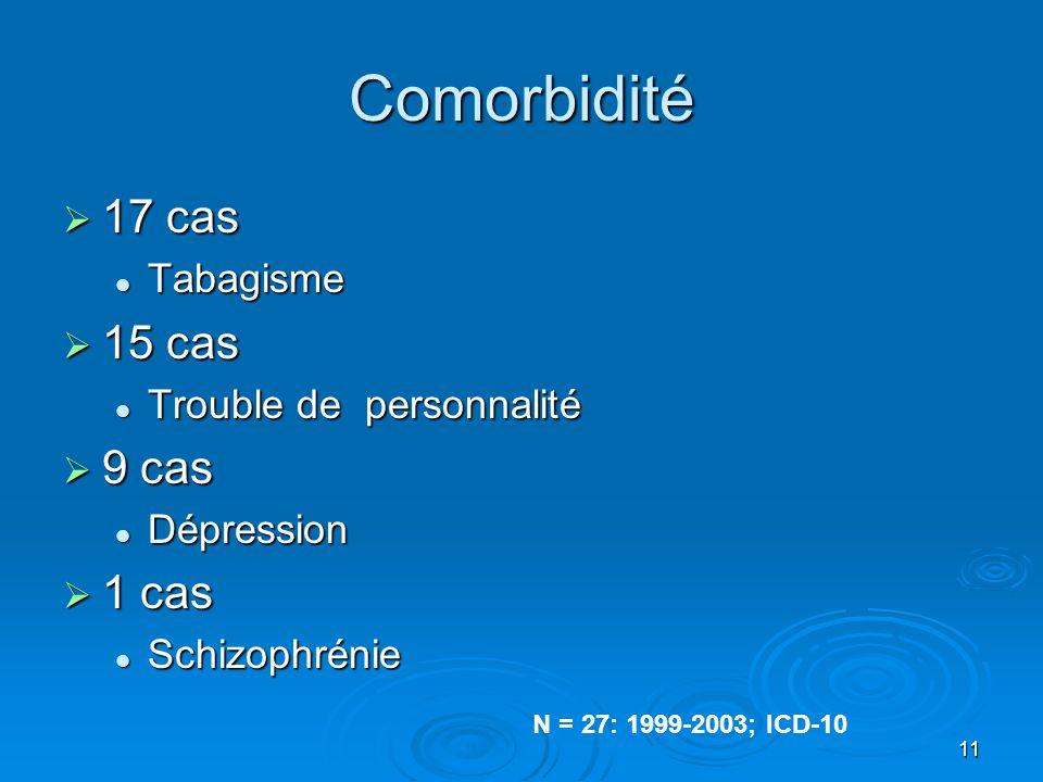 11 Comorbidité 17 cas 17 cas Tabagisme Tabagisme 15 cas 15 cas Trouble de personnalité Trouble de personnalité 9 cas 9 cas Dépression Dépression 1 cas 1 cas Schizophrénie Schizophrénie N = 27: 1999-2003; ICD-10