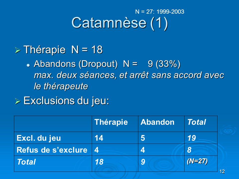 12 Catamnèse (1) Thérapie N = 18 Thérapie N = 18 Abandons (Dropout) N = 9 (33%) max.