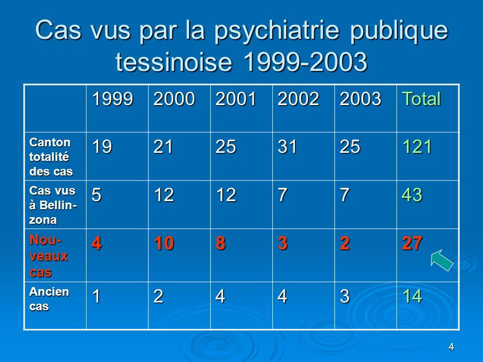 4 Cas vus par la psychiatrie publique tessinoise 1999-2003 19992000200120022003Total Canton totalité des cas 1921253125121 Cas vus à Bellin- zona 512127743 Nou- veaux cas 41083227 Ancien cas 1244314
