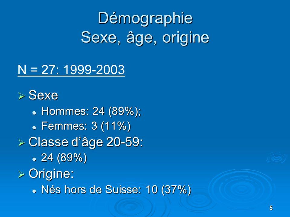 5 Démographie Sexe, âge, origine N = 27: 1999-2003 Sexe Sexe Hommes: 24 (89%); Hommes: 24 (89%); Femmes: 3 (11%) Femmes: 3 (11%) Classe dâge 20-59: Classe dâge 20-59: 24 (89%) 24 (89%) Origine: Origine: Nés hors de Suisse: 10 (37%) Nés hors de Suisse: 10 (37%)