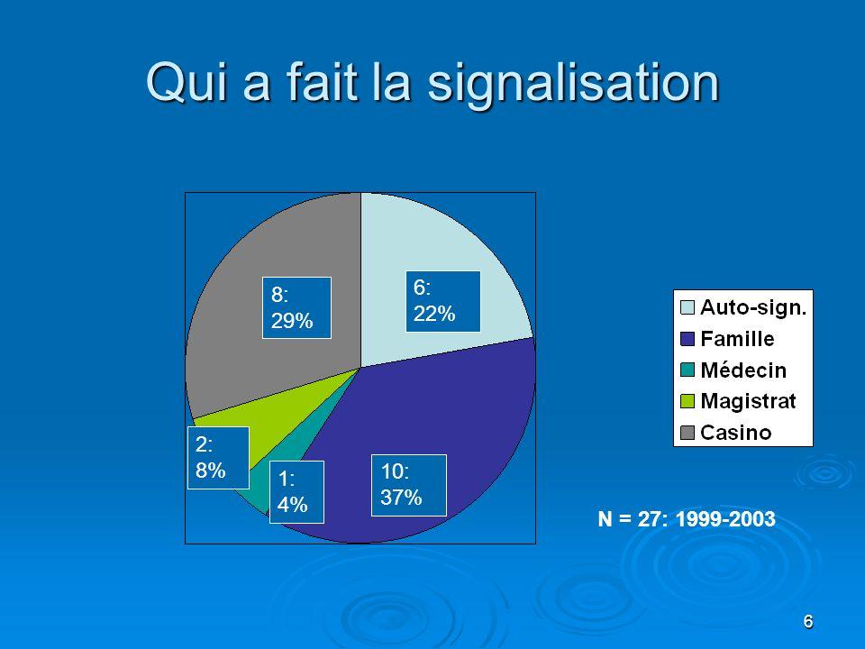 7 Problèmes à lorigine de la signalisation 17: 28% 3: 5% 17: 28% 16: 27% 4: 7% 3: 5% N = 60 Jusquà 3 choix permis N = 27: 1999-2003