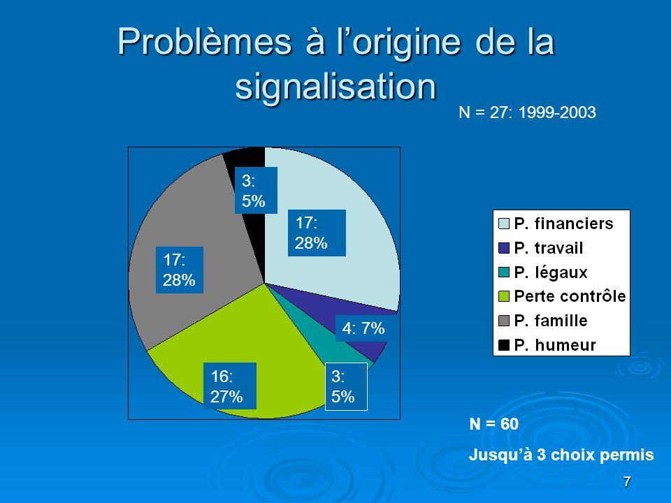 8 Diagnostic Fisher DMS-IV Screen N = 27: 1999-2003