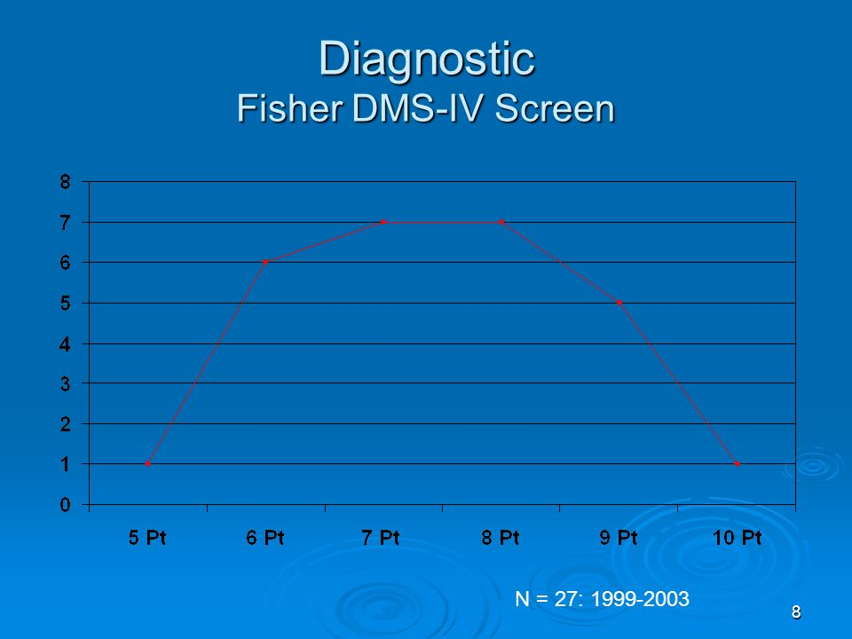 8 Diagnostic Fisher DMS-IV Screen N = 27: 1999-2003