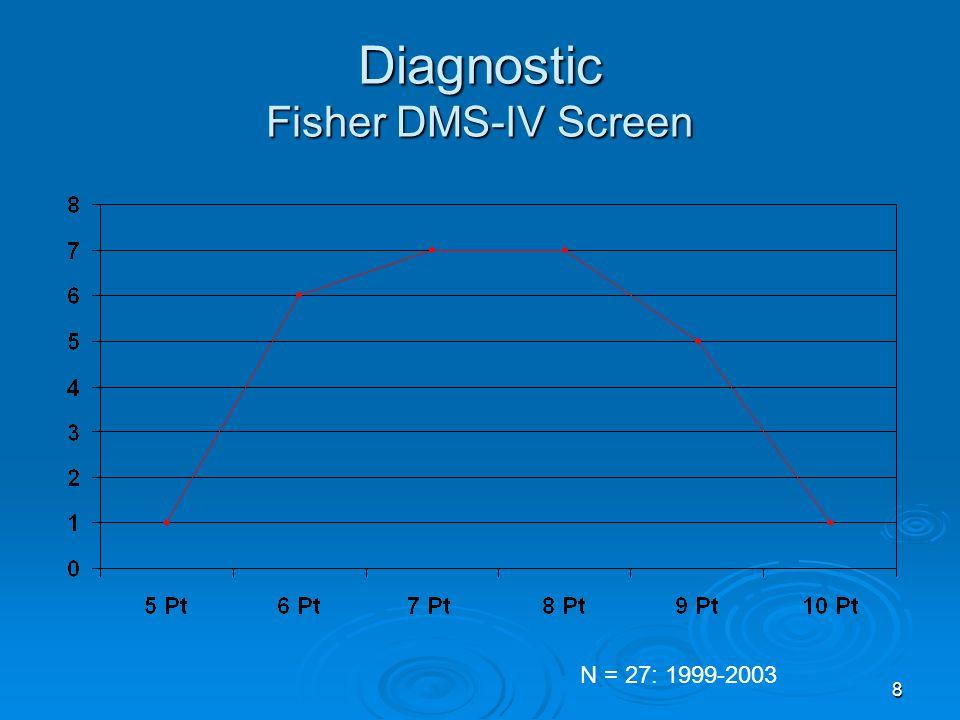9 Symptômes DSM-IV Fisher DMS-IV Screen Tolér.Abst.