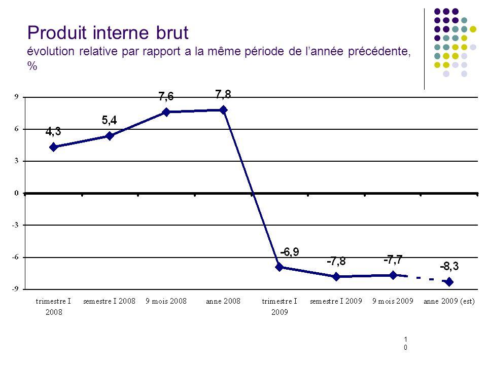 10 Produit interne brut évolution relative par rapport a la même période de lannée précédente, %