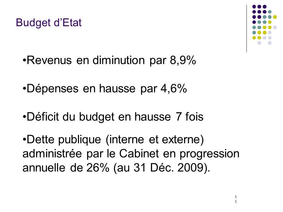 11 Budget dEtat Revenus en diminution par 8,9% Dépenses en hausse par 4,6% Déficit du budget en hausse 7 fois Dette publique (interne et externe) administrée par le Cabinet en progression annuelle de 26% (au 31 Déc.