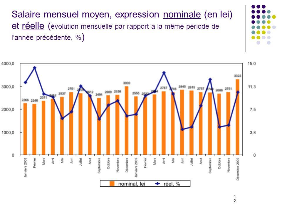 12 Salaire mensuel moyen, expression nominale (en lei) et réelle ( évolution mensuelle par rapport a la même période de lannée précédente, % )