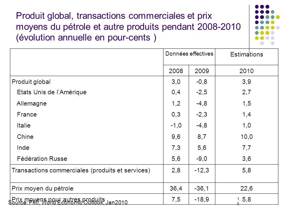 16 Produit global, transactions commerciales et prix moyens du pétrole et autre produits pendant 2008-2010 (évolution annuelle en pour-cents ) Données effectives Estimations 200820092010 Produit global3,0-0,83,9 Etats Unis de lAmérique0,4-2,52,7 Allemagne1,2-4,81,5 France0,3-2,31,4 Italie-1,0-4,81,0 Chine9,68,710,0 Inde7,35,67,7 Fédération Russe5,6-9,03,6 Transactions commerciales (produits et services)2,8-12,35,8 Prix moyen du pétrole36,4-36,122,6 Prix moyens pour autres produits7,5-18,95,8 Source: FMI, World Economic Outlook, Jan2010