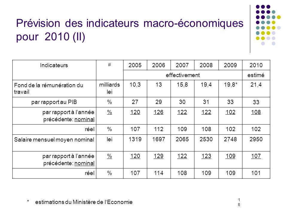 18 Prévision des indicateurs macro-économiques pour 2010 (II) Indicateurs # 200520062007200820092010 effectivementestimé Fond de la rémunération du travail milliards lei 10,31315,819,419,8*21,4 par rapport au PIB%2729303133 par rapport à lannée précédente: nominal %120126122 102108 réel%107112109108102 Salaire mensuel moyen nominal lei131916972065253027482950 par rapport à lannée précédente: nominal %120129122123109107 réel%107114108109 101 * estimations du Ministère de lEconomie
