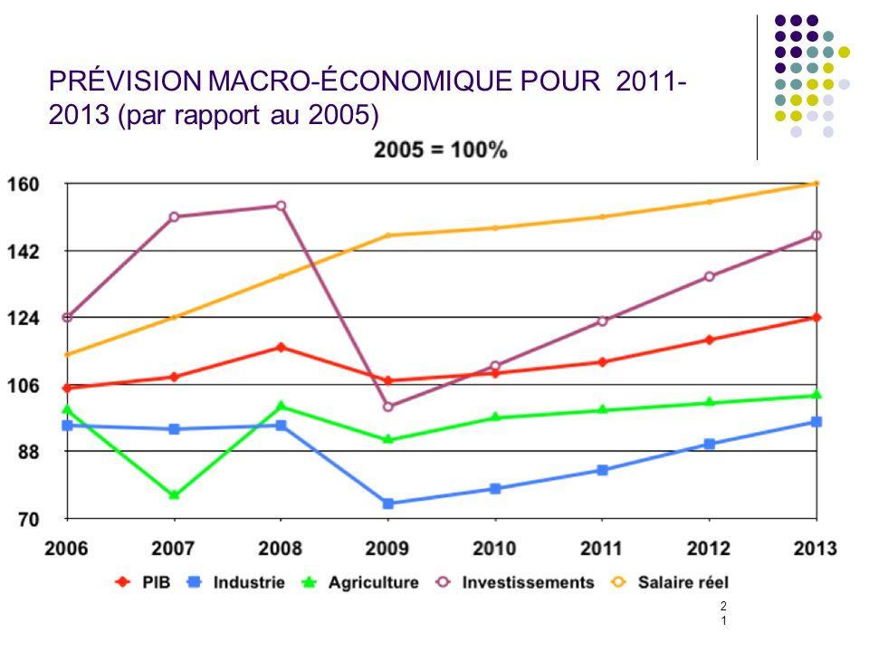 21 PRÉVISION MACRO-ÉCONOMIQUE POUR 2011- 2013 (par rapport au 2005)