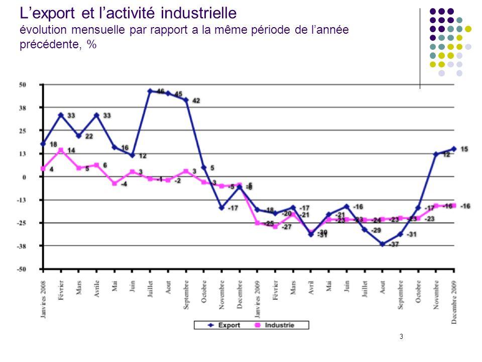 3 Lexport et lactivité industrielle évolution mensuelle par rapport a la même période de lannée précédente, %