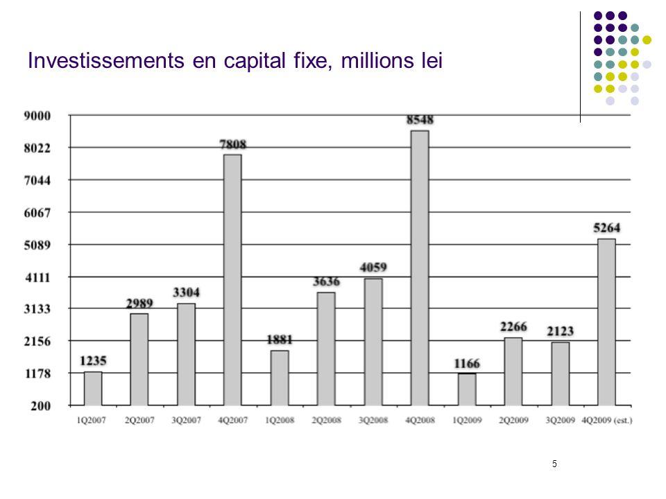 5 Investissements en capital fixe, millions lei