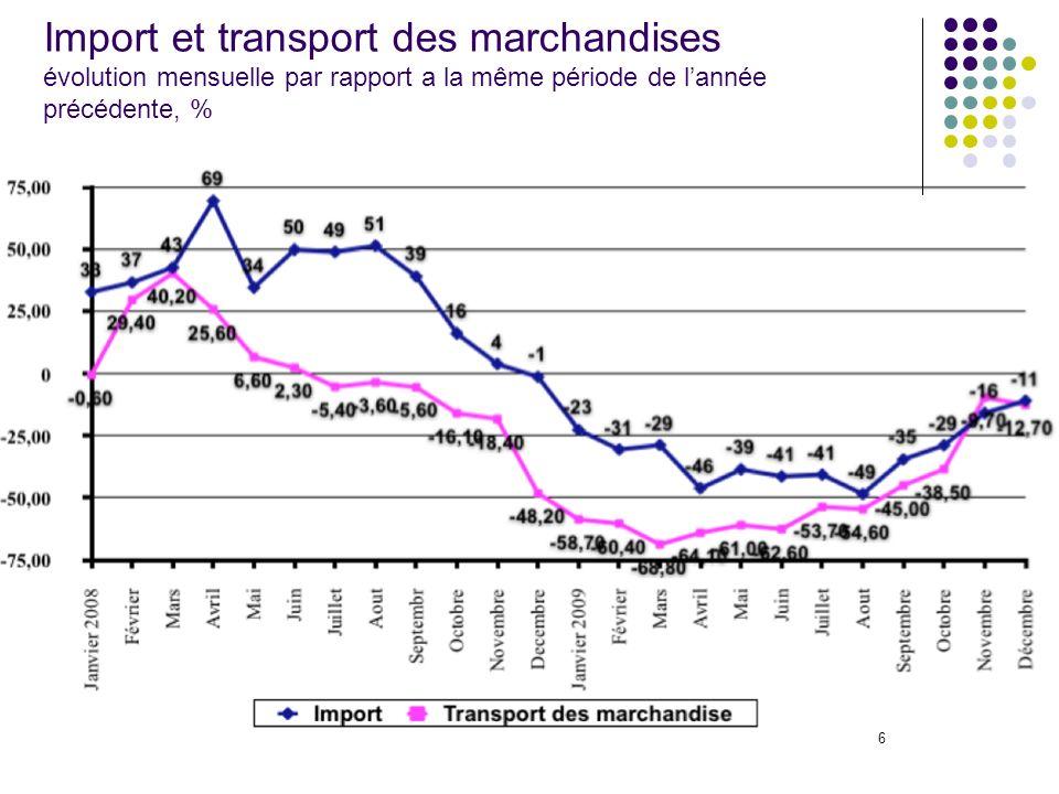 6 Import et transport des marchandises évolution mensuelle par rapport a la même période de lannée précédente, %