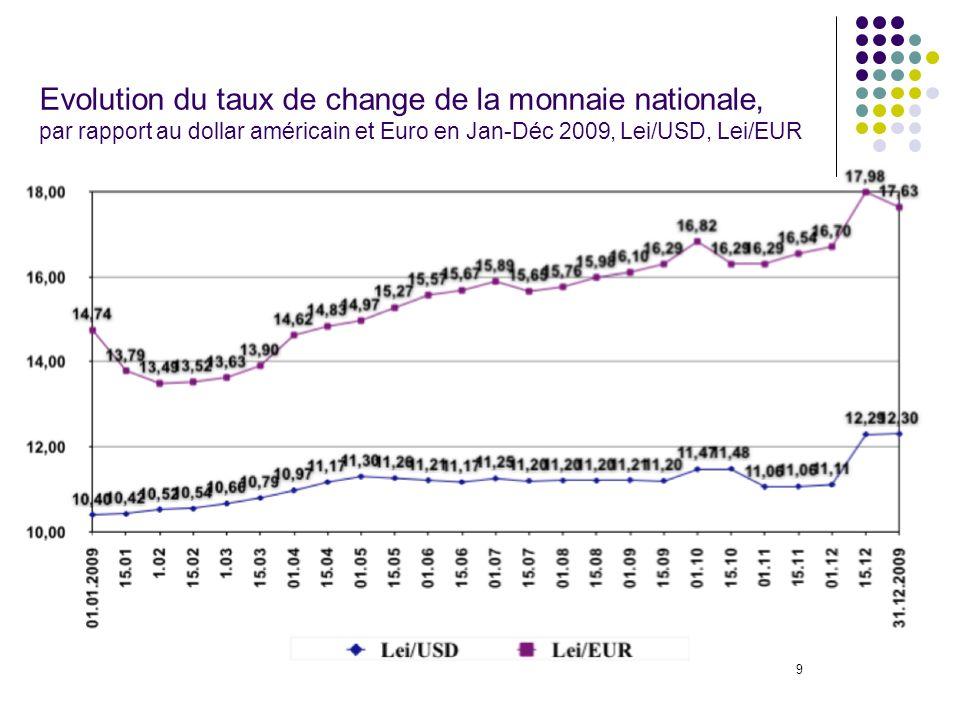 9 Evolution du taux de change de la monnaie nationale, par rapport au dollar américain et Euro en Jan-Déc 2009, Lei/USD, Lei/EUR
