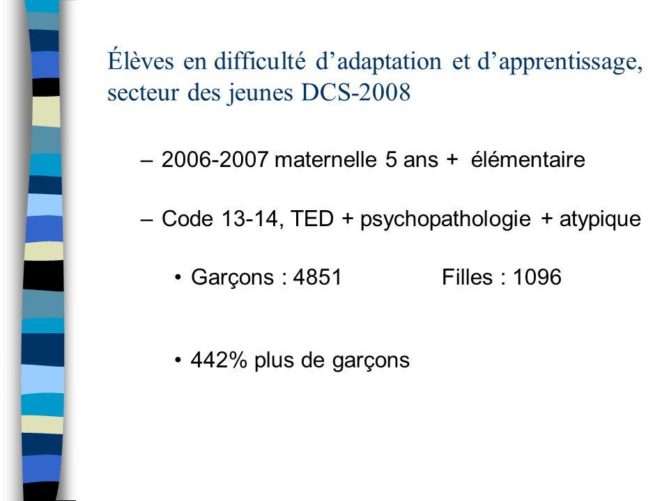 Élèves en difficulté dadaptation et dapprentissage, secteur des jeunes DCS-2008 –2006-2007 maternelle 5 ans + élémentaire –Code 13-14, TED + psychopathologie + atypique Garçons : 4851Filles : 1096 442% plus de garçons