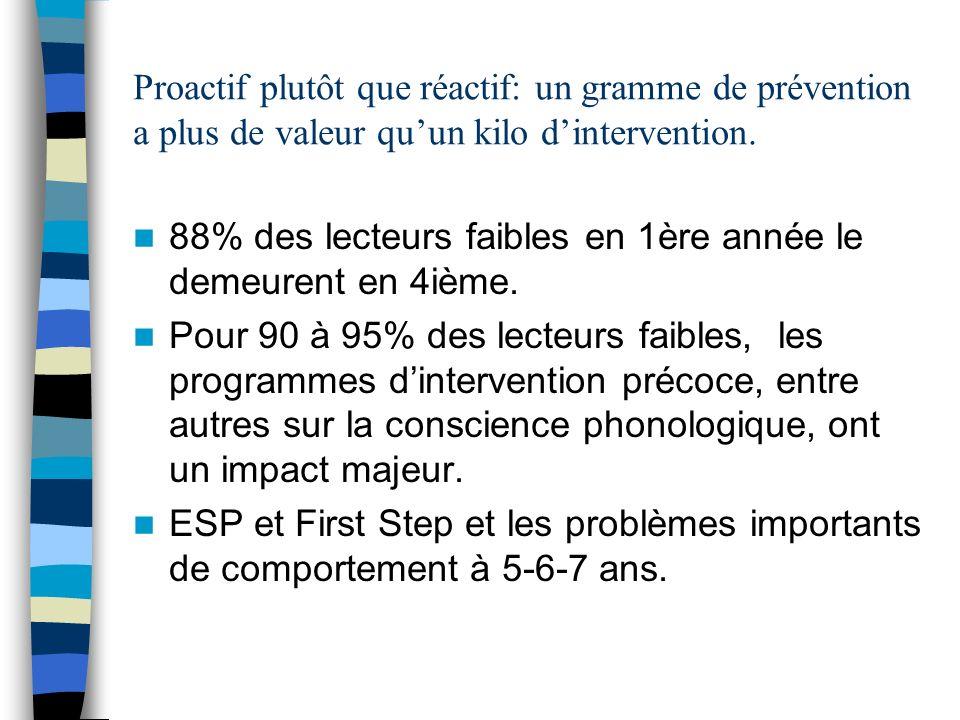 Proactif plutôt que réactif: un gramme de prévention a plus de valeur quun kilo dintervention.