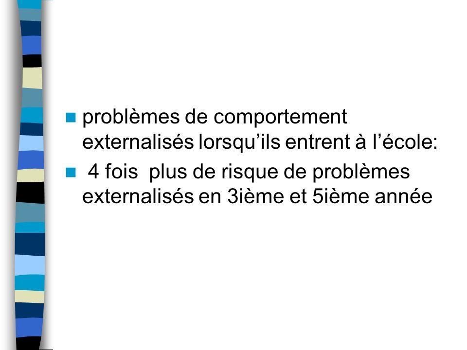 problèmes de comportement externalisés lorsquils entrent à lécole: 4 fois plus de risque de problèmes externalisés en 3ième et 5ième année