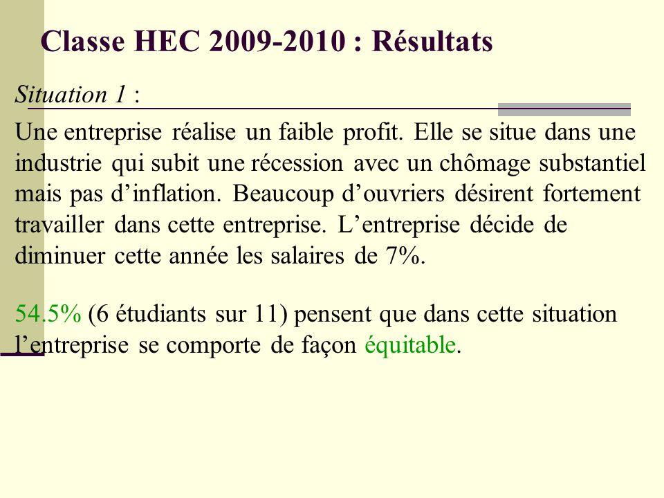Classe HEC 2009-2010 : Résultats Situation 1 : Une entreprise réalise un faible profit. Elle se situe dans une industrie qui subit une récession avec