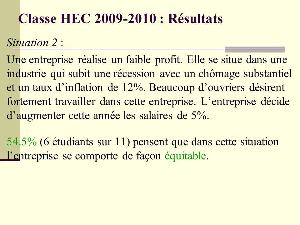 Classe HEC 2009-2010 : Résultats Situation 2 : Une entreprise réalise un faible profit. Elle se situe dans une industrie qui subit une récession avec