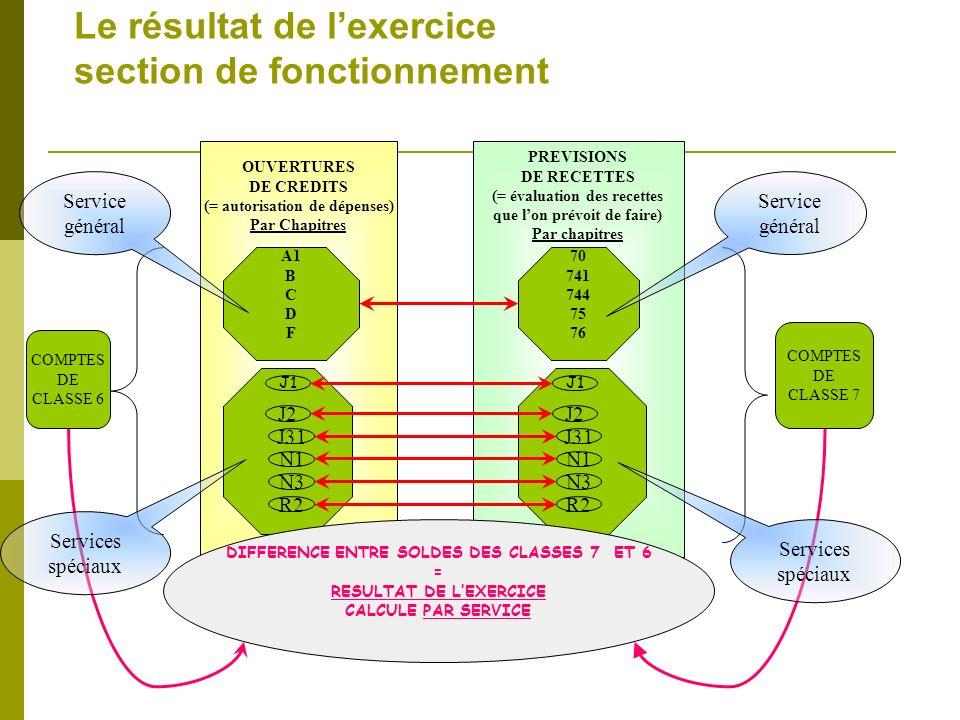 Le résultat de lexercice section de fonctionnement OUVERTURES DE CREDITS (= autorisation de dépenses) Par Chapitres PREVISIONS DE RECETTES (= évaluati