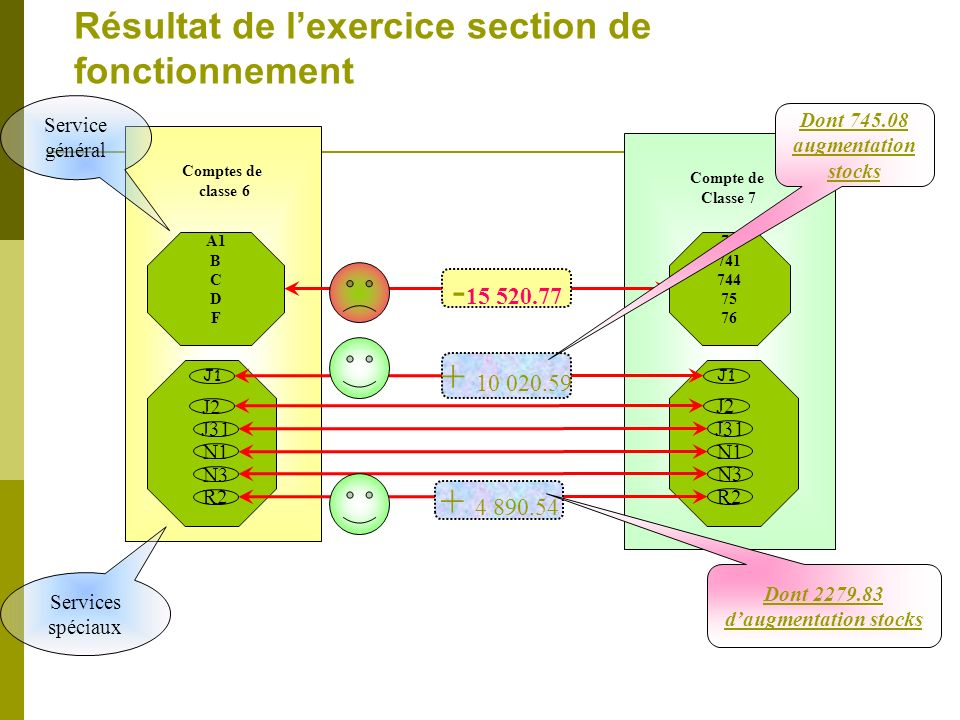 Résultat de lexercice section de fonctionnement Comptes de classe 6 Compte de Classe 7 A1 B C D F 70 741 744 75 76 J1 J2 R2 J31 N1 N3 J1 J2 R2 J31 N1