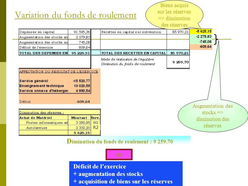 Variation du fonds de roulement Augmentation des stocks => diminution des réserves D iminution du fonds de roulement : 9 259.70 Déficit de lexercice +