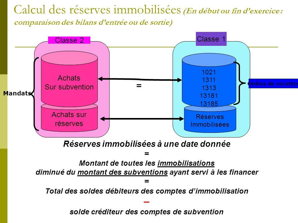 Calcul des réserves immobilisées (En début ou fin dexercice : comparaison des bilans dentrée ou de sortie) Achats sur réserves Achats Sur subvention C
