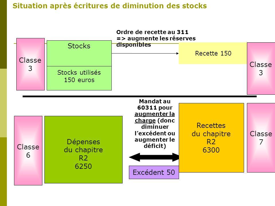 Dépenses Du chapitre R2 6100 Recette 150 Stocks Stocks utilisés 150 euros Dépenses du chapitre R2 6250 Mandat au 60311 pour augmenter la charge (donc