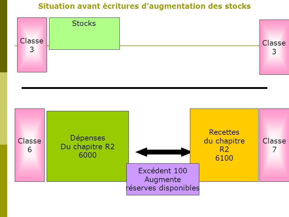 Dépenses Du chapitre R2 6000 Stocks Classe 3 Classe 6 Situation avant écritures daugmentation des stocks Recettes du chapitre R2 6100 Classe 7 Classe