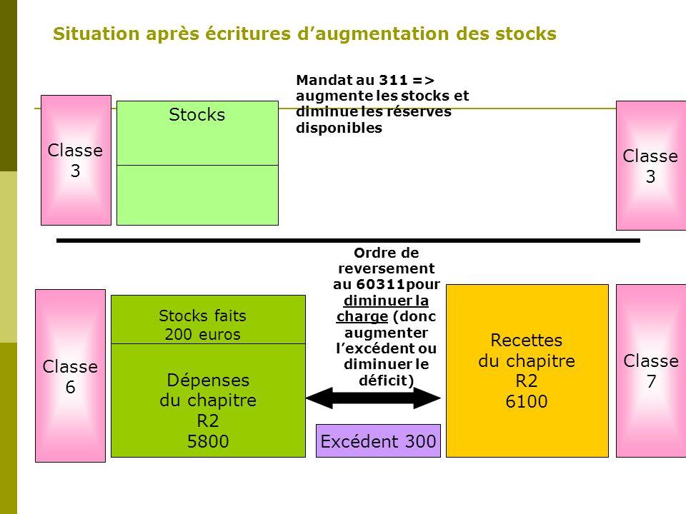 Dépenses Du chapitre R2 6000 Stocks Stocks faits 200 euros Dépenses du chapitre R2 5800 Ordre de reversement au 60311pour diminuer la charge (donc aug