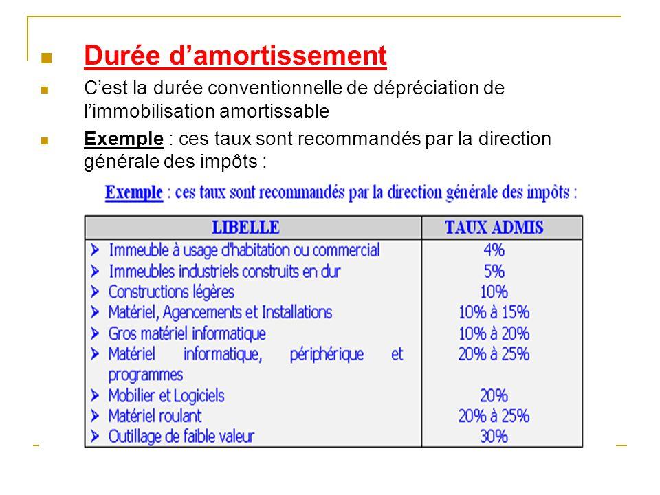 Durée damortissement Cest la durée conventionnelle de dépréciation de limmobilisation amortissable Exemple : ces taux sont recommandés par la directio