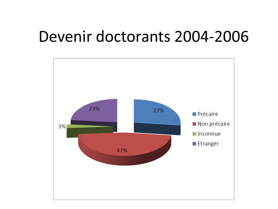 Devenir doctorants 2004-2006